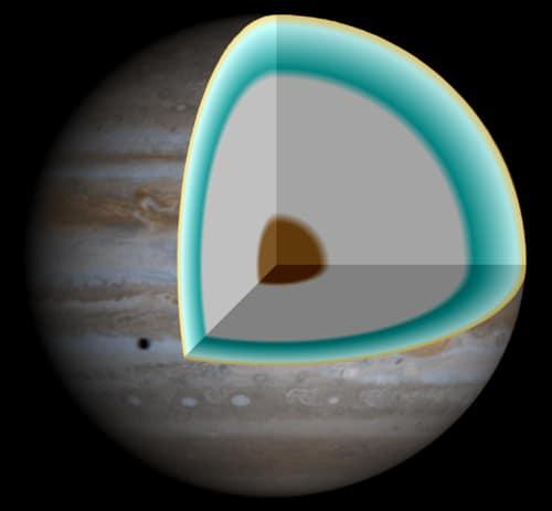 bagian dalam Yupiter