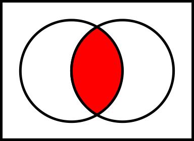 Irisan antara himpunan A dan B
