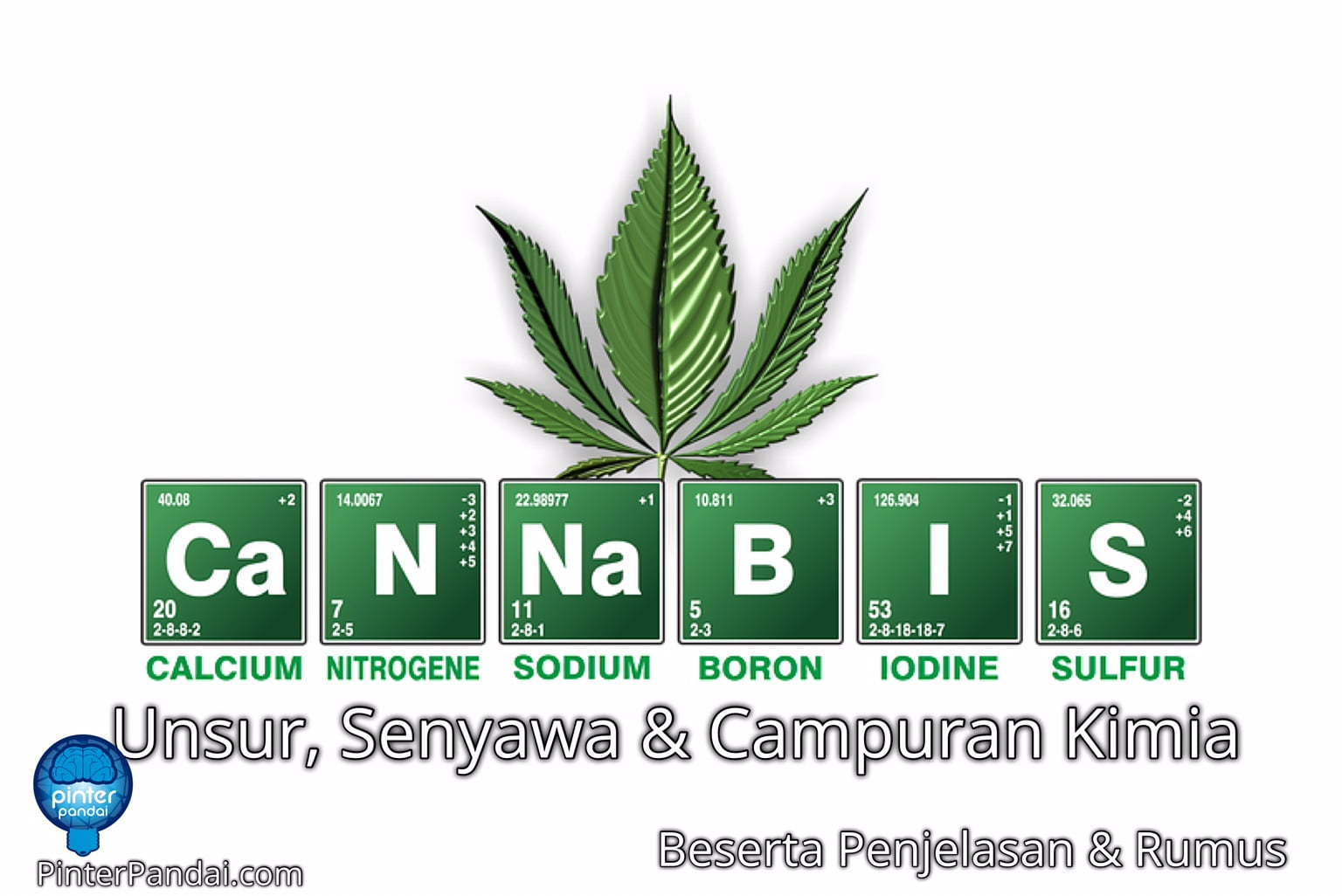 Unsur, Senyawa dan Campuran Kimia