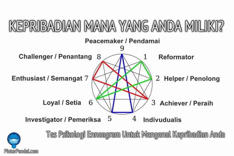 Tes Psikologi Enneagram Untuk Mengenal Kepribadian Anda