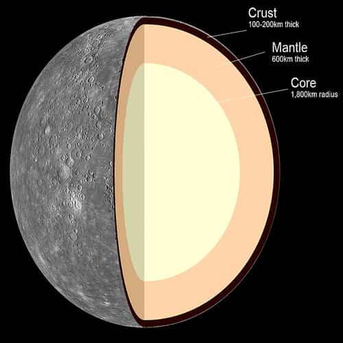 Struktur Internal Merkurius