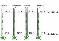 rumus termometer