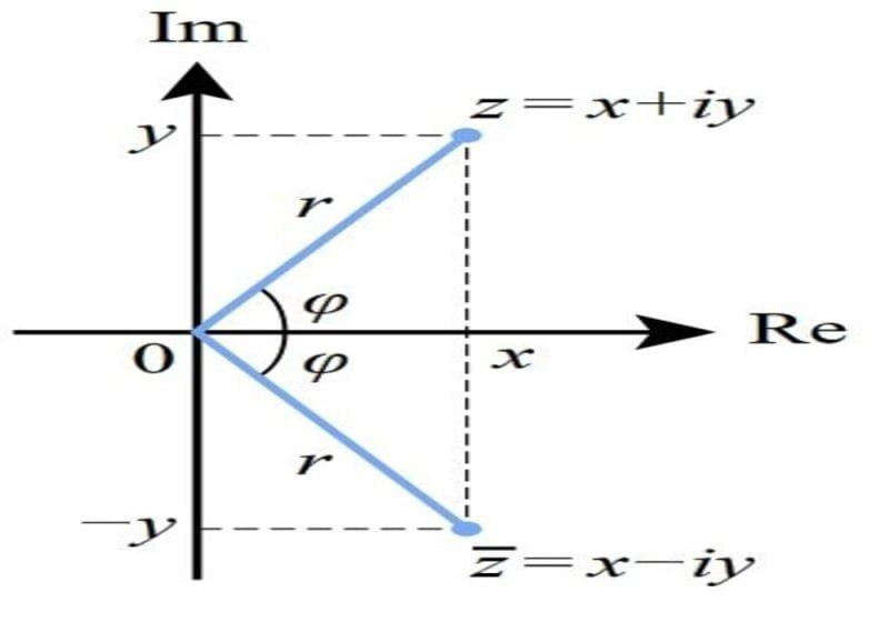 Bilangan kompleks Representasi geometrik z dan konjuganya