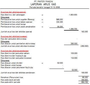 Laporan Arus Kas Pengertian Dan Contoh Cash Flow Statement