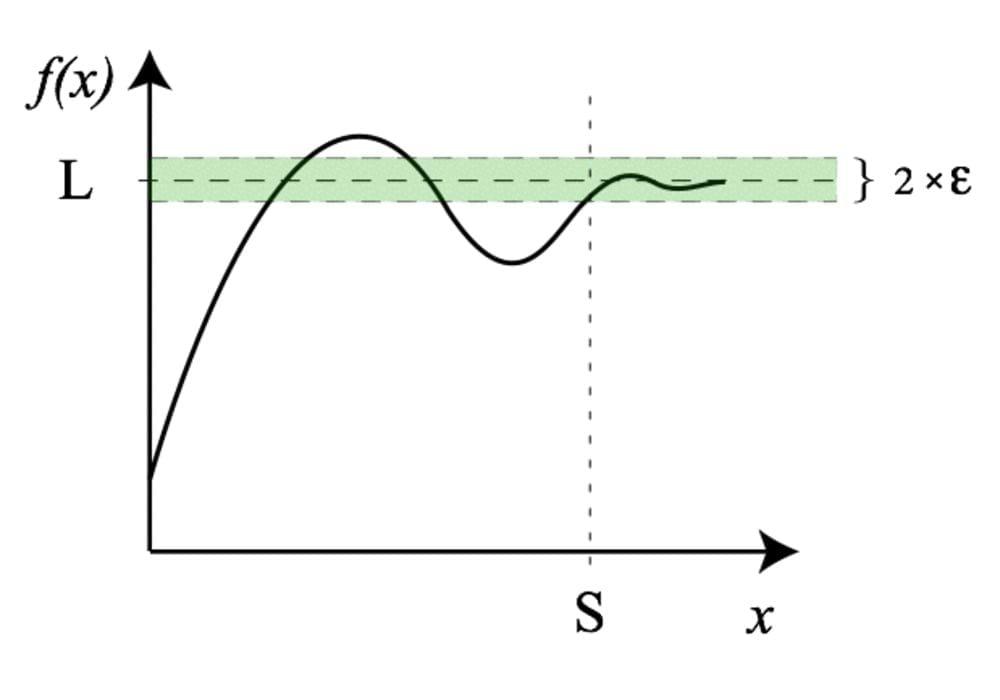 Limit fungsi matematika ini ada pada ketakhinggaan
