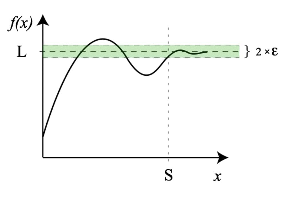 Rumus Limit Fungsi Matematika Kalkulus Contoh Soal Dan Jawaban