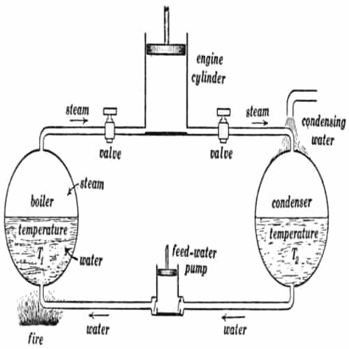Peragaan hukum kedua termodinamika