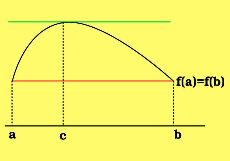 Teorema Rolle