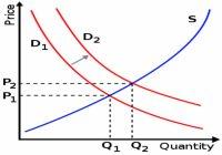 Makro dan mikro ekonomi - Mikro ekonomi Model permintaan dan penawaran