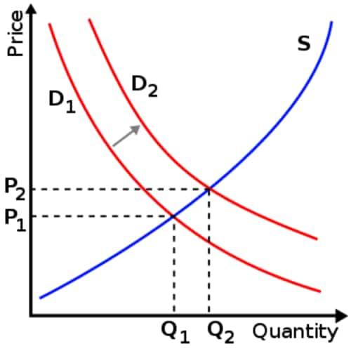 Makro dan Mikro ekonomi Model permintaan dan penawaran