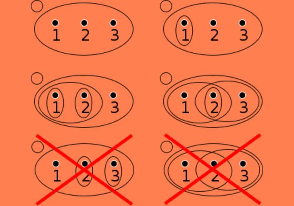Contoh topologi matematika dan bukan
