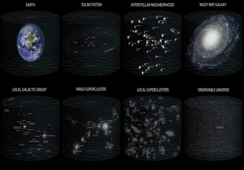Perbedaan Alam Semesta, Galaksi dan Tata Surya