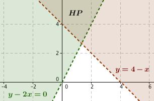 Soal himpunan titik-titik yang memenuhi pertidaksamaan matematika