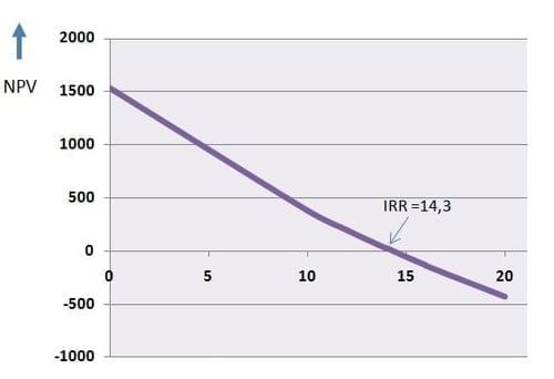 IRR Internal Rate Return