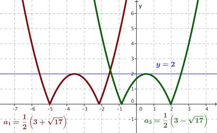 Ilustrasi grafik pertidak samaan 1