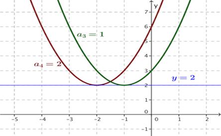 Ilustrasi grafik pertidak samaan 2