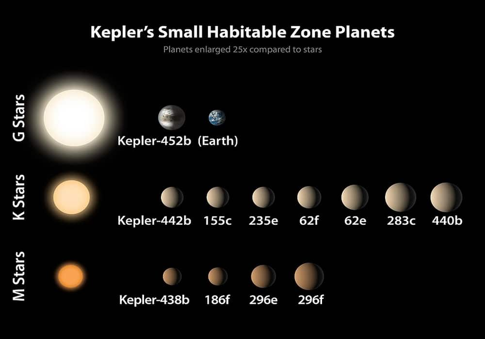 Kepler planet kecil di zona yang bisa dihuni