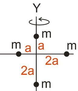 Momen inersia empat partikel bermassa m