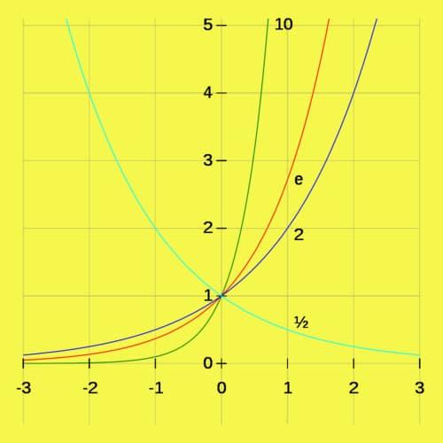 Pangkat eksponen