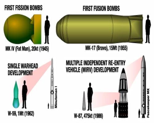Perbandingan ukuran senjata nuklir