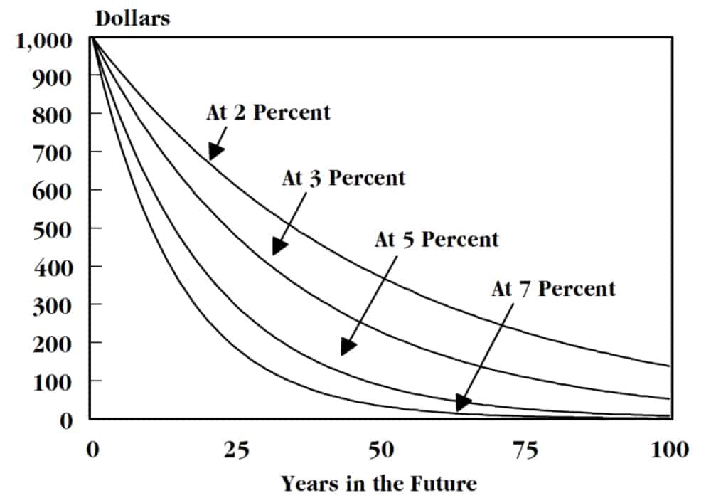 Nilai Masa Uang Time Value Of Money Tvm Soal Dan Jawaban