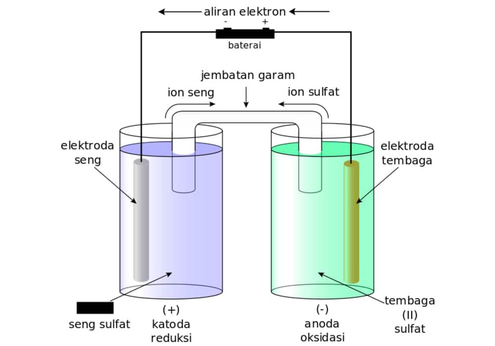 Elektrokimia sel elektrolisis