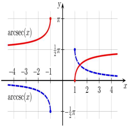 Fungsi trigonometri invers arcsecant arccosecant