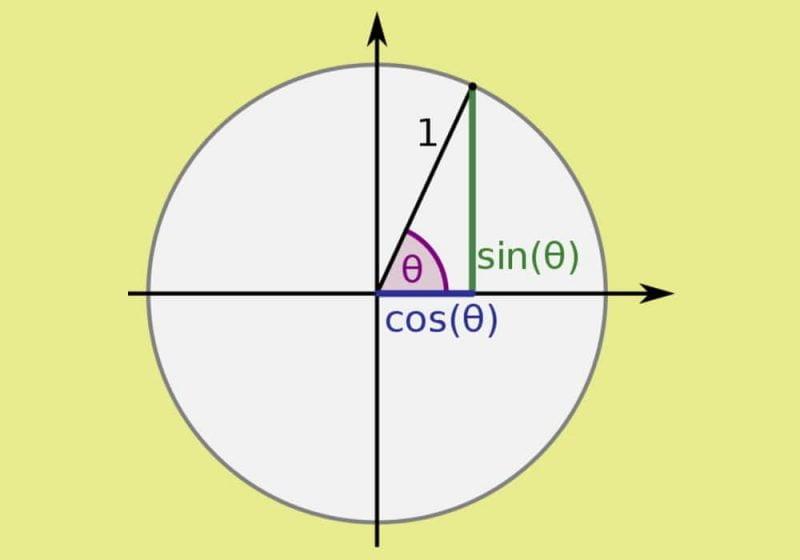 Integral trigonometri