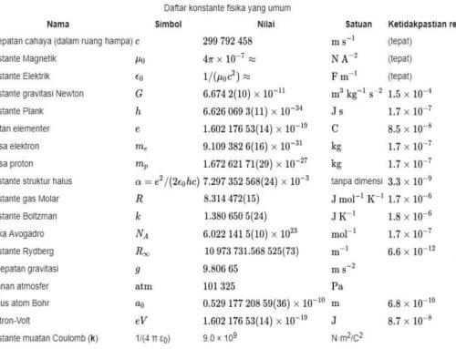 Tabel Konstanta Fisika – Tabel konstanta universal, elektromagnetik, atom dan nuklir, fisika-kimia, nilai yang diadopsi, satuan natural, bilangan tetap