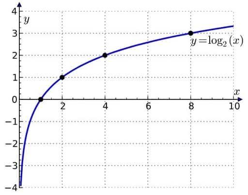 Logaritma biner