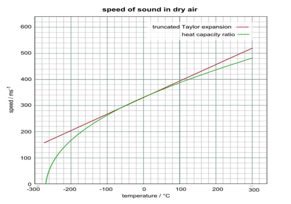 Perkiraaan kecepatan suara pada udara kering
