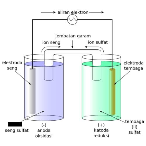 Elehtrokimia Sel galvani atau sel volta