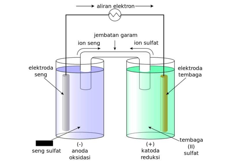 Elektrokimia Sel galvani atau sel volta