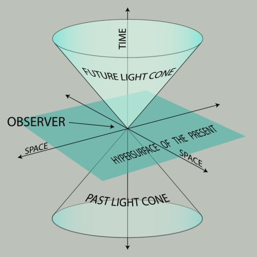 Teori relativitas khusus einstein