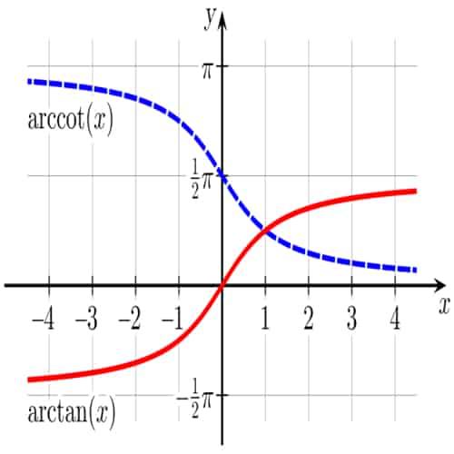 Trigonometri invers arctangent arccotangent
