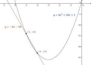 garis singgung parabola kalkulus