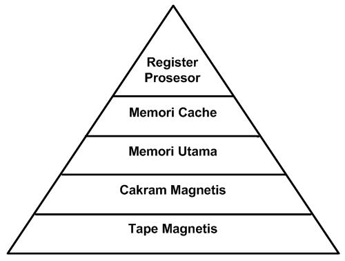 Hirarki memori komputer memori tradisional