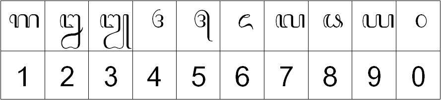 Aksara Wilangan aksara wilangan Adapun pengertian dari aksara wilangan atau yang dikenal dengan bilangan merupakan sebuah aksara yang dipakai untuk menulis jenis angka di dalam aksara Jawa. Angka sendiri digunakan untuk menyatakan suatu lambang bilangan atau nomor. Angka di sini bisa berjenis ukuran, luas, berat, panjang, nilai uang, satuan waktu dan lain sebagainya. Berbagai jenis kuantitas penulisan angka ini dilakukan dengan mengapitkan tanda yang ada pada pangkat pada bagian awal serta akhir dari penulisan angka. Untuk penulisan satuan di dalam sebuah bilangan, satuan tersebut bisa ditulis di dalam bentuk kata lengkapnya. Misalnya saja kilometer, meter, kilogram dan lain sebagainya.
