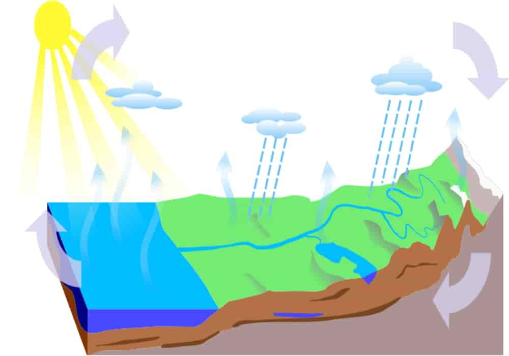 Bagaimana proses terjadinya hujan