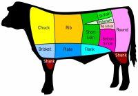 Bagian daging sapi yang paling enak - potongan amerika