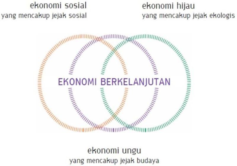 Ekonomi Berkelanjutan