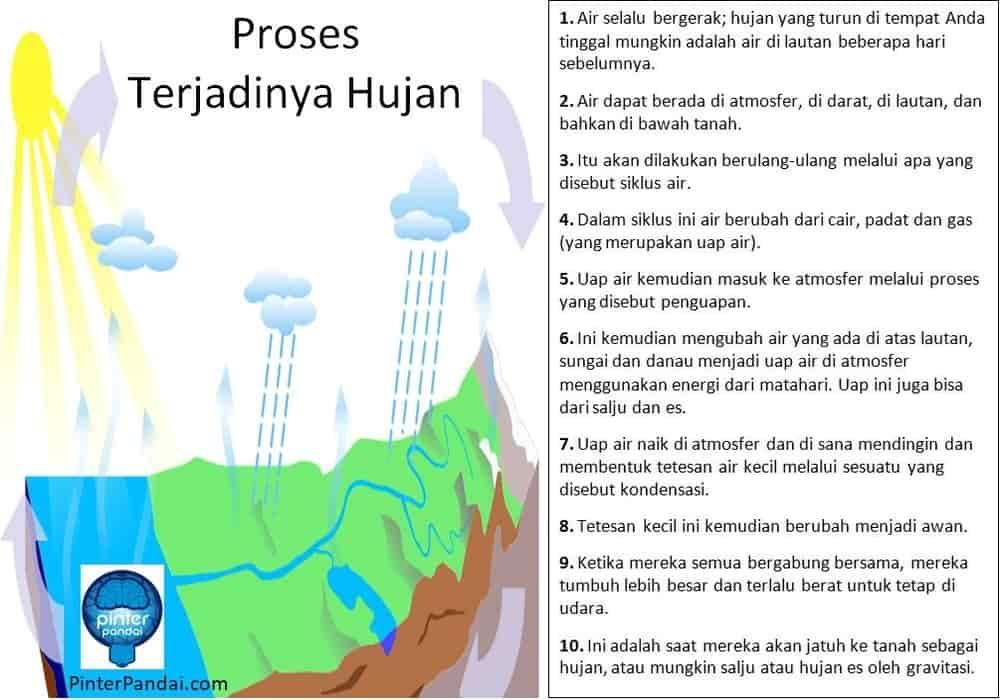 Proses Terjadinya Hujan Bagaimana Proses Terjadinya Hujan