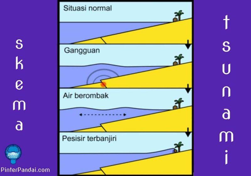 Skema penyebab tsunami