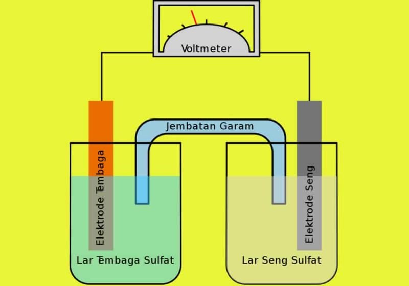 Elektrolit - Pengertian, Jenis, Ciri, Senyawa, Ionisasi, Tubuh & Contoh Soal