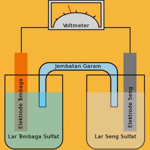 Larutan elektrolit dalam sebuah baterai