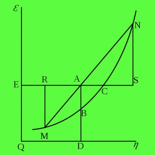 Energi Bebas Gibbs (Entalpi Bebas) - Definisi, Perubahan energi pembentukan standar, Tabel zat terpilih