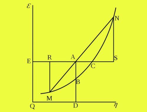 Energi Bebas Gibbs (Entalpi Bebas) – Definisi, Perubahan energi pembentukan standar, Tabel zat terpilih