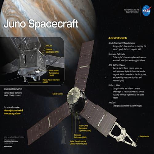 Juno Pesawat Luar Angkasa - Misi dan Fakta