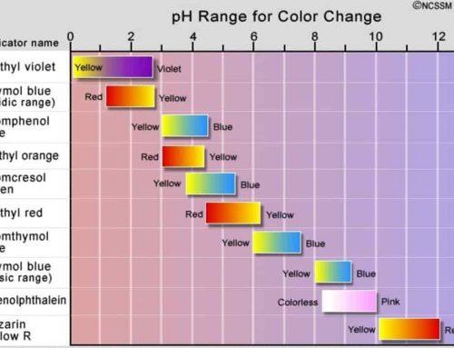pH Derajat Keasaman, p[H], pOH – Rumus, Soal dan Jawaban