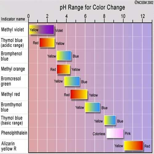 Rentang pH derajat keasaman untuk perubahan warna